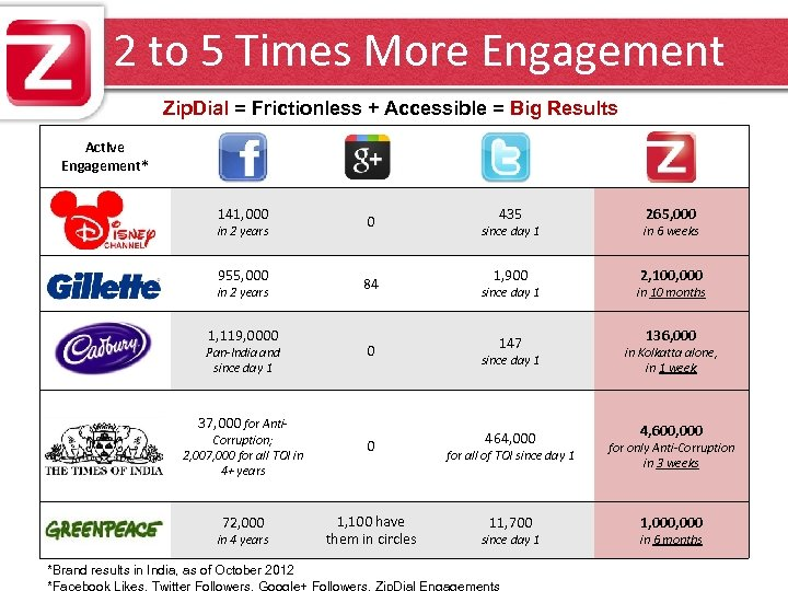 2 to 5 Times More Engagement Zip. Dial = Frictionless + Accessible = Big
