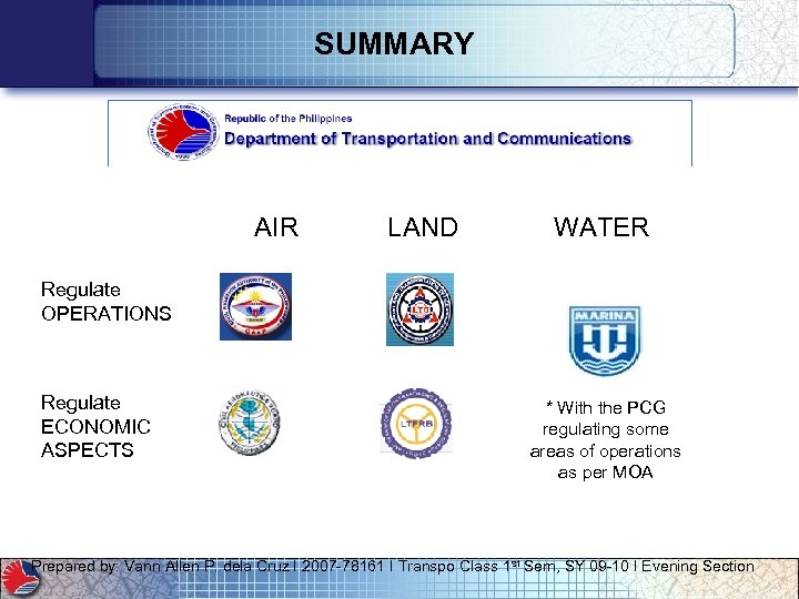 SUMMARY AIR LAND WATER Regulate OPERATIONS Regulate ECONOMIC ASPECTS * With the PCG regulating