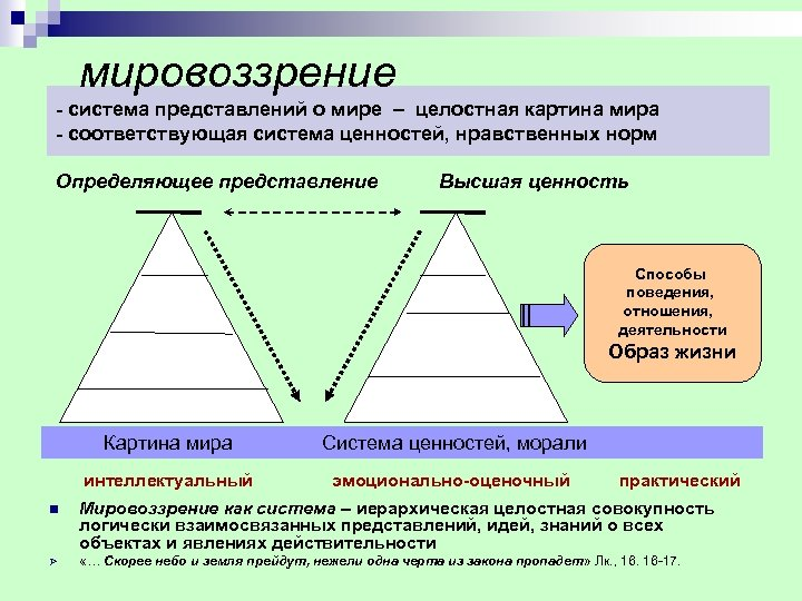 мировоззрение система представлений о мире – целостная картина мира соответствующая система ценностей, нравственных норм