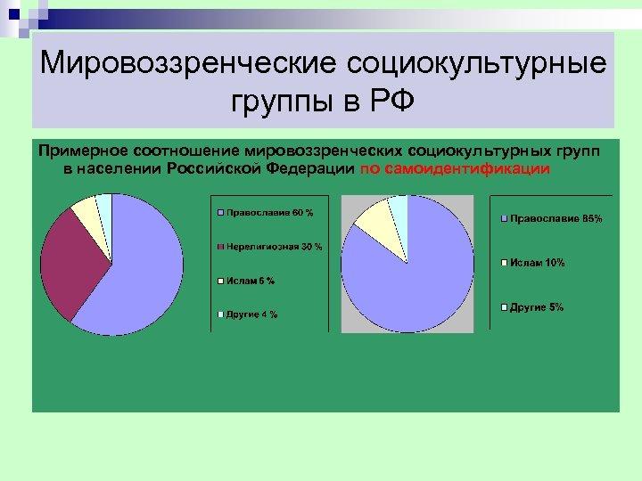 Мировоззренческие социокультурные группы в РФ Примерное соотношение мировоззренческих социокультурных групп в населении Российской Федерации