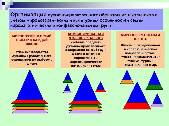 Организация духовно нравственного образования школьников с учётом мировоззренческих и культурных особенностей семьи, народа, этнических