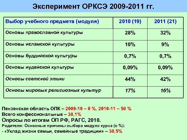 Эксперимент ОРКСЭ 2009 2011 гг. Выбор учебного предмета (модуля) 2010 (19) 2011 (21) Основы