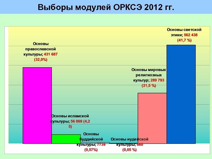 Выборы модулей ОРКСЭ 2012 гг.