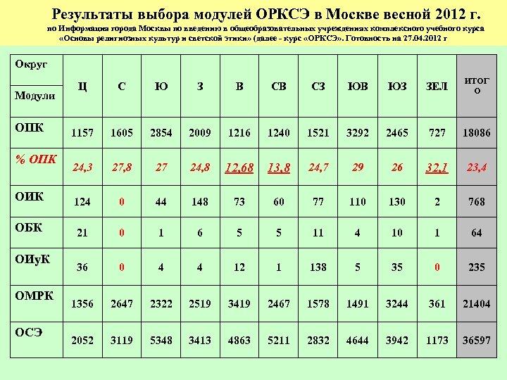 Результаты выбора модулей ОРКСЭ в Москве весной 2012 г. по Информация города Москвы по