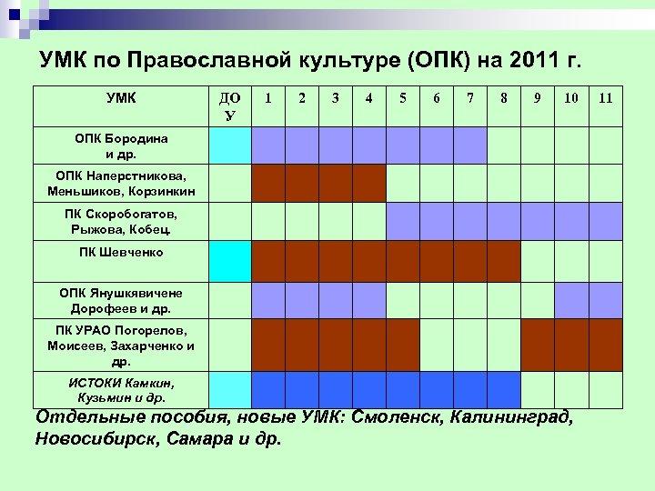 УМК по Православной культуре (ОПК) на 2011 г. УМК ДО У 1 2 3