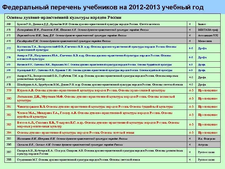 Федеральный перечень учебников на 2012 2013 учебный год Основы духовно-нравственной культуры народов России 369