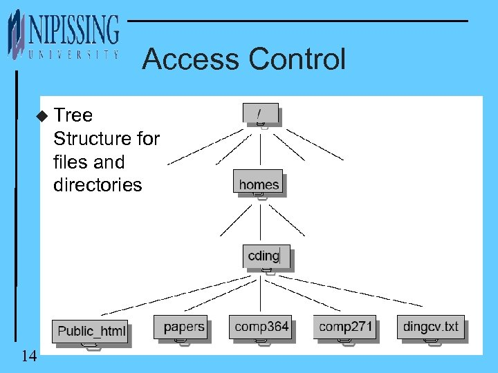 Access Control u Tree Structure for files and directories 14