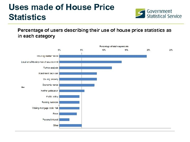 Uses made of House Price Statistics Percentage of users describing their use of house