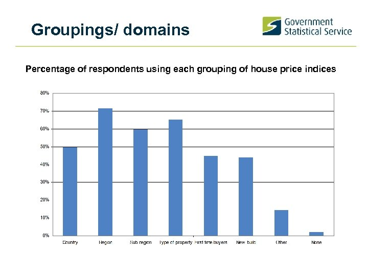 Groupings/ domains Percentage of respondents using each grouping of house price indices