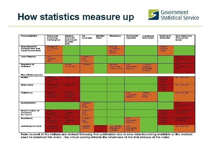 How statistics measure up