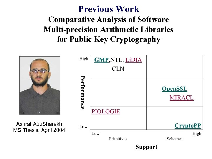 Previous Work Comparative Analysis of Software Multi-precision Arithmetic Libraries for Public Key Cryptography Ashraf
