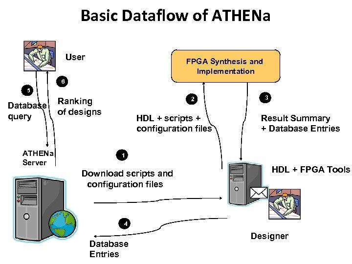 Basic Dataflow of ATHENa User FPGA Synthesis and Implementation 6 5 Database query ATHENa