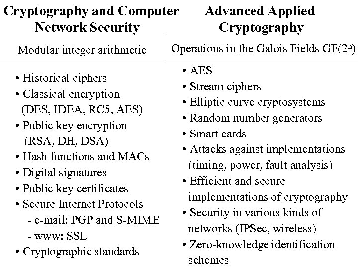 Cryptography and Computer Network Security Modular integer arithmetic • Historical ciphers • Classical encryption