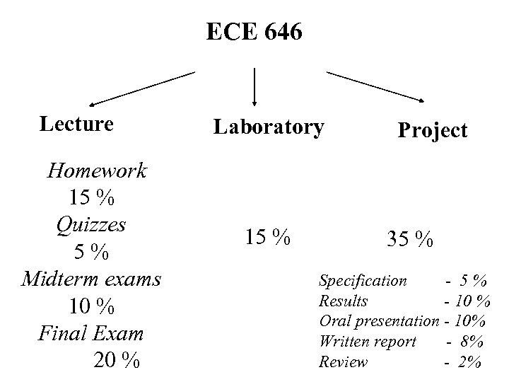 ECE 646 Lecture Homework 15 % Quizzes 5% Midterm exams 10 % Final Exam