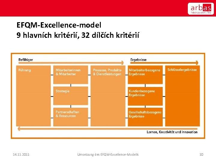 EFQM-Excellence-model 9 hlavních kritérií, 32 dílčích kritérií 14. 11. 2011 Umsetzung des EFQM-Excellence-Modells 10