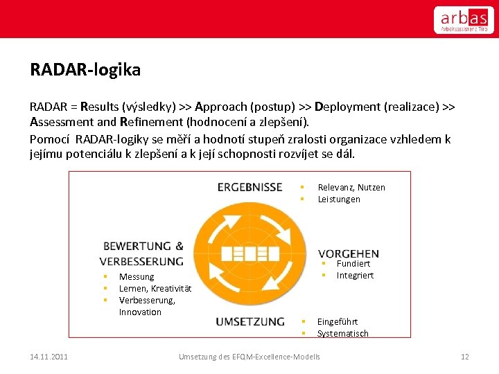 RADAR-logika RADAR = Results (výsledky) >> Approach (postup) >> Deployment (realizace) >> Assessment and
