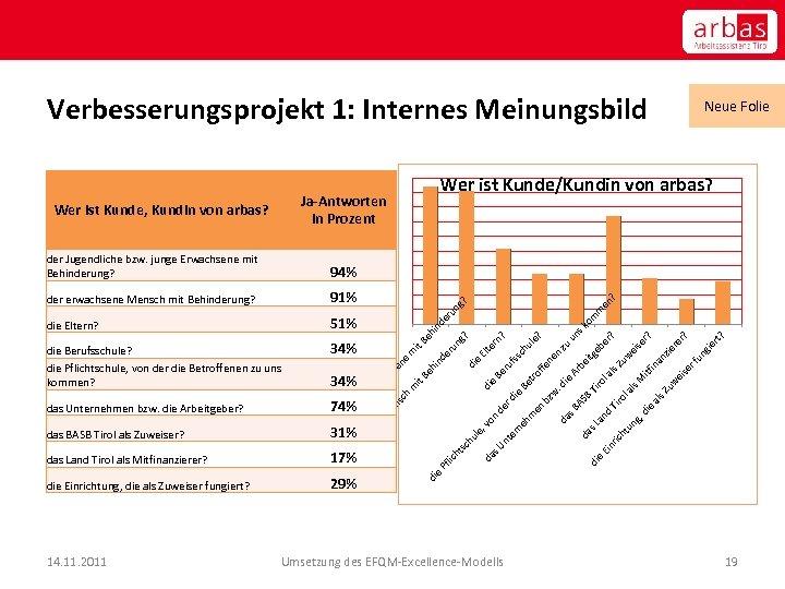 Verbesserungsprojekt 1: Internes Meinungsbild Ja-Antworten in Prozent Wer ist Kunde, Kundin von arbas? 51%