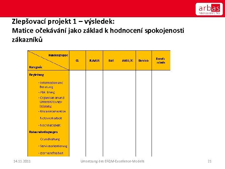 Zlepšovací projekt 1 – výsledek: Matice očekávání jako základ k hodnocení spokojenosti zákazníků 14.