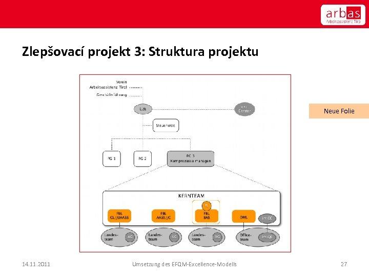 Zlepšovací projekt 3: Struktura projektu Neue Folie 14. 11. 2011 Umsetzung des EFQM-Excellence-Modells 27