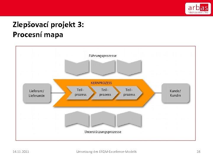 Zlepšovací projekt 3: Procesní mapa 14. 11. 2011 Umsetzung des EFQM-Excellence-Modells 28