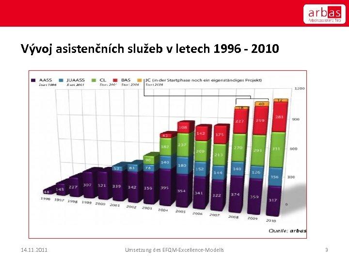 Vývoj asistenčních služeb v letech 1996 - 2010 14. 11. 2011 Umsetzung des EFQM-Excellence-Modells