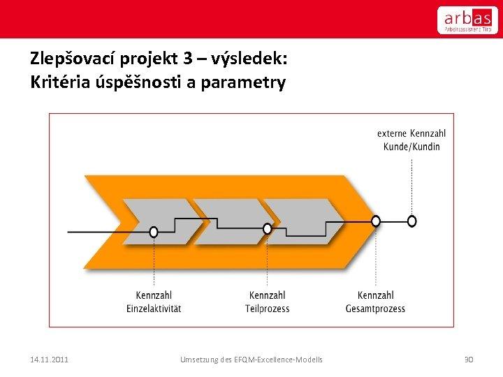 Zlepšovací projekt 3 – výsledek: Kritéria úspěšnosti a parametry 14. 11. 2011 Umsetzung des