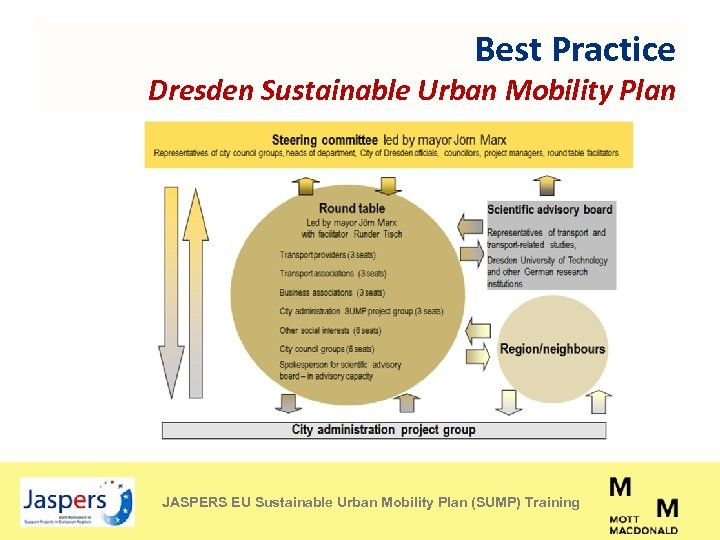 sustainable urban mobility essay How to turn the urban mobility into a real and sustainable model live and use a secure, healthy and sustainable city is not science fiction - face the challenge the city is a complex highly interrelated system.