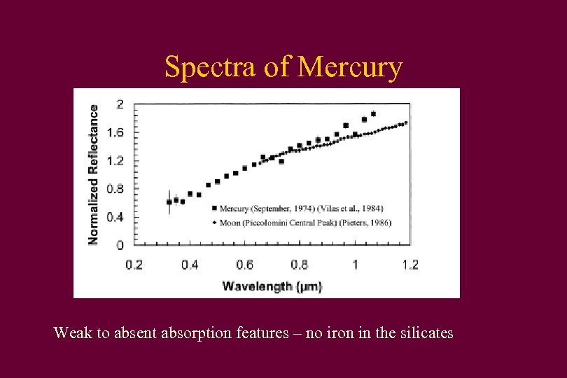 Spectra of Mercury Weak to absent absorption features – no iron in the silicates