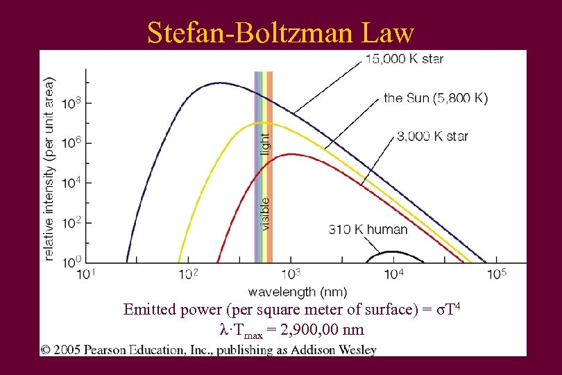 Stefan-Boltzman Law Emitted power (per square meter of surface) = σT 4 λ·Tmax =