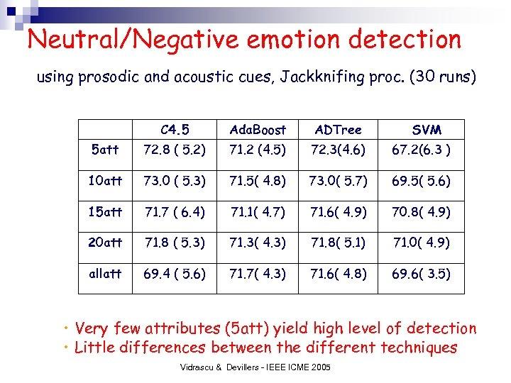 Neutral/Negative emotion detection using prosodic and acoustic cues, Jackknifing proc. (30 runs) C 4.