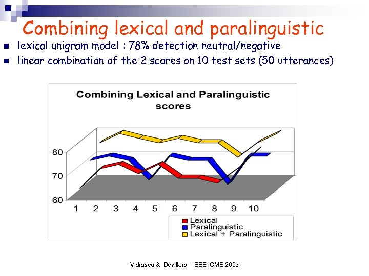 Combining lexical and paralinguistic n n lexical unigram model : 78% detection neutral/negative linear