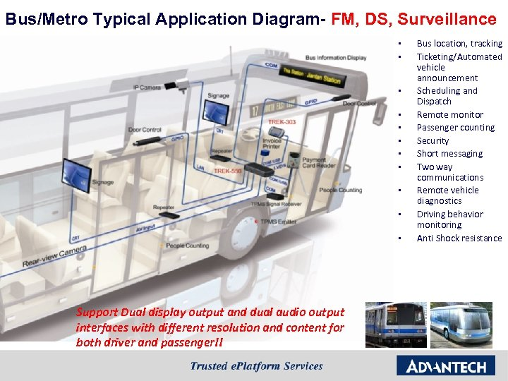 Bus/Metro Typical Application Diagram- FM, DS, Surveillance § § § Support Dual display output