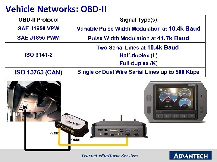 Vehicle Networks: OBD-II Protocol Signal Type(s) SAE J 1850 VPW Variable Pulse Width Modulation