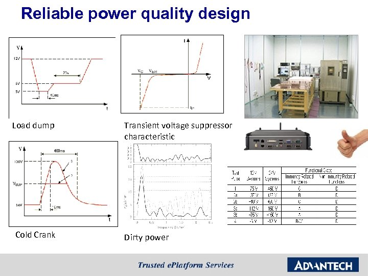 Reliable power quality design Load dump Cold Crank Transient voltage suppressor characteristic Dirty power