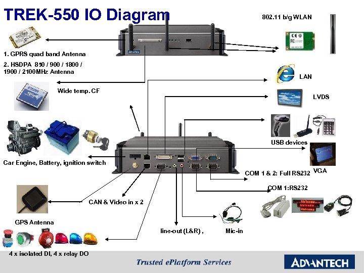 TREK-550 IO Diagram 802. 11 b/g WLAN 1. GPRS quad band Antenna 2. HSDPA