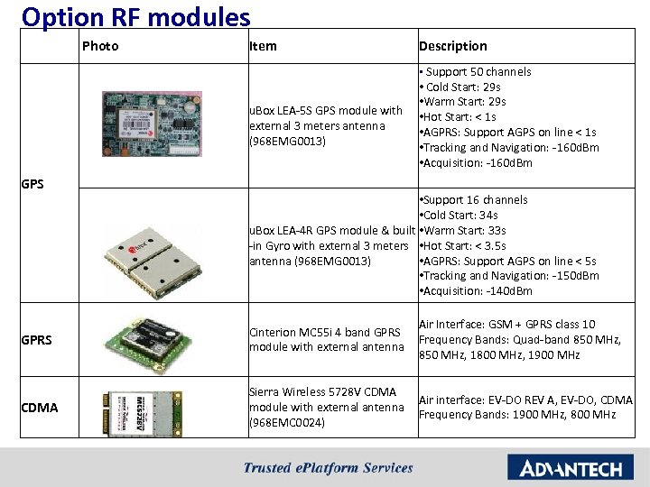 Option RF modules Photo Item Description § Support 50 channels • Cold Start: 29