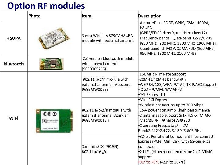 Option RF modules Photo Item HSUPA Sierra Wireless 8790 V HSUPA module with external