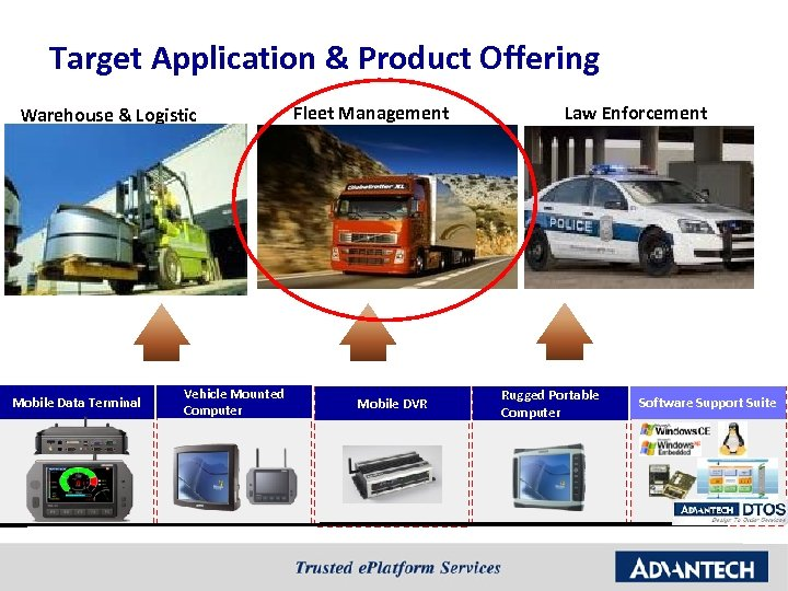 Target Application & Product Offering Warehouse & Logistic Mobile Data Terminal Vehicle Mounted Computer