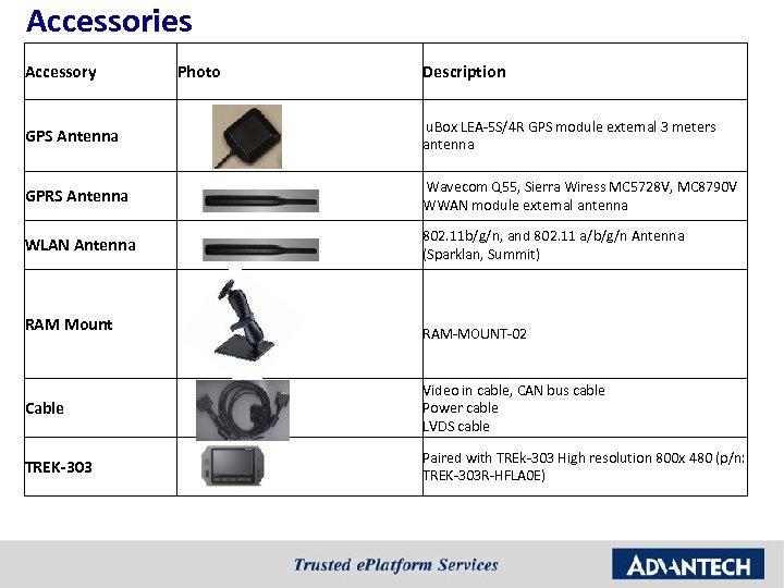 Accessories Accessory Photo Description GPS Antenna u. Box LEA-5 S/4 R GPS module external