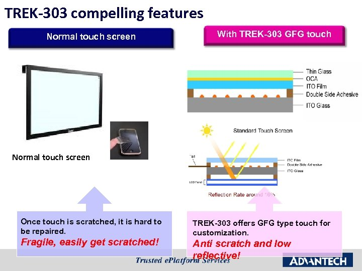 TREK-303 compelling features Normal touch screen With TREK-303 GFG touch Normal touch screen Once