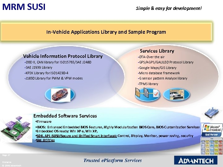 MRM SUSI Simple & easy for development! In-Vehicle Applications Library and Sample Program Vehicle
