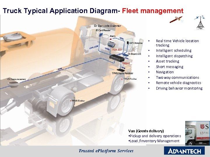 Truck Typical Application Diagram- Fleet management Or Bar code Scanner § § § §