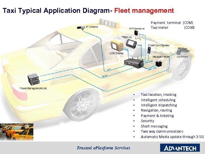 Taxi Typical Application Diagram- Fleet management Payment terminal (COM) Taxi meter (COM) § §