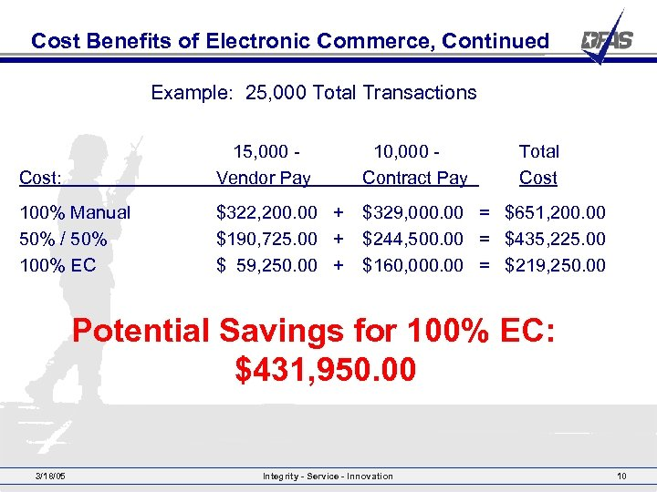 Cost Benefits of Electronic Commerce, Continued Example: 25, 000 Total Transactions Cost: 15, 000