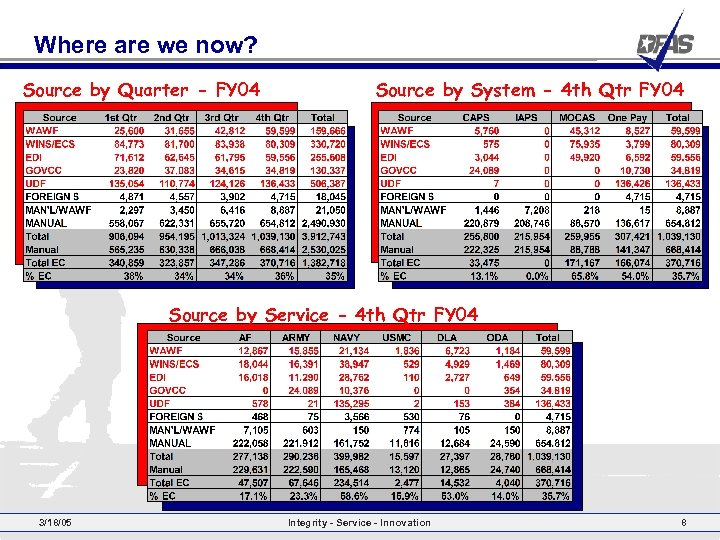 Where are we now? Source by Quarter - FY 04 Source by System -