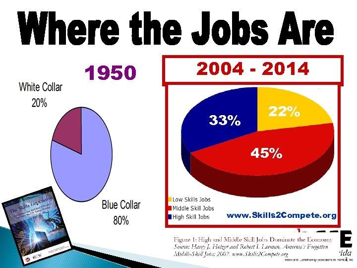 1950 2004 - 2014 33% 22% 45% www. Skills 2 Compete. org 1