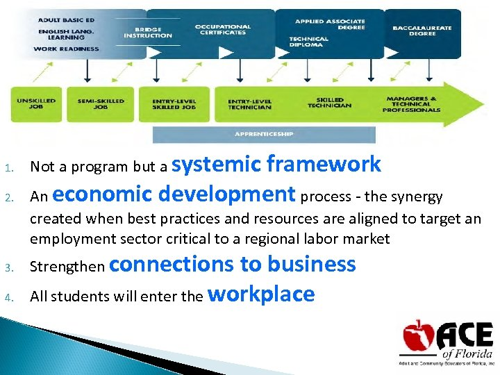 Where are we going? 1. 2. Not a program but a systemic framework An