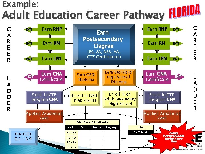Example: Adult Education Career Pathway C A R E E R L A D