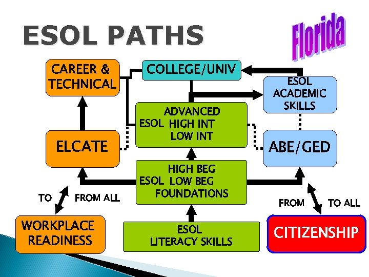 ESOL PATHS CAREER & TECHNICAL ELCATE TO FROM ALL WORKPLACE READINESS COLLEGE/UNIV ADVANCED ESOL