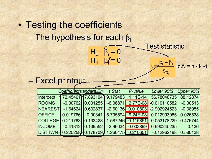 • Testing the coefficients – The hypothesis for each bi H 0: b